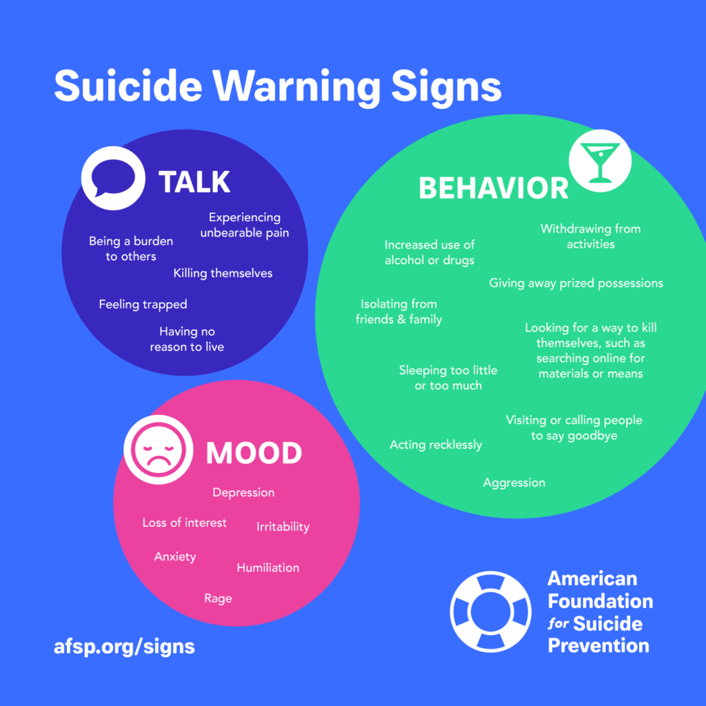 Info graphic from the American Foundation for Suicide Preventionshowing Suicide Warning Signs